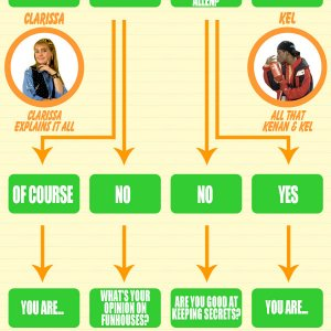 Nickelodeon '90s gag flowchart: Which Character Are You?
